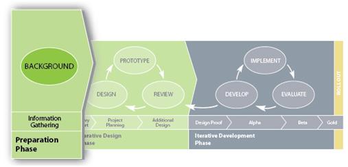 Savvy Process Background Image