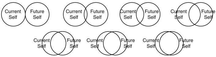 Current Self Future Self Edmond Blog.jpg