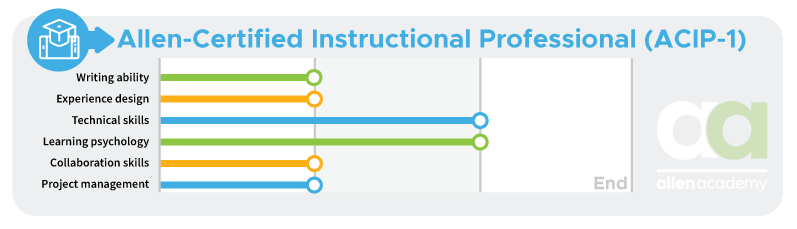 Allen-Certified Instructional Professional (ACIP-1) - End