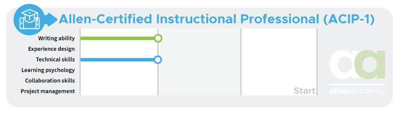 Allen-Certified Instructional Professional (ACIP-1) - Start