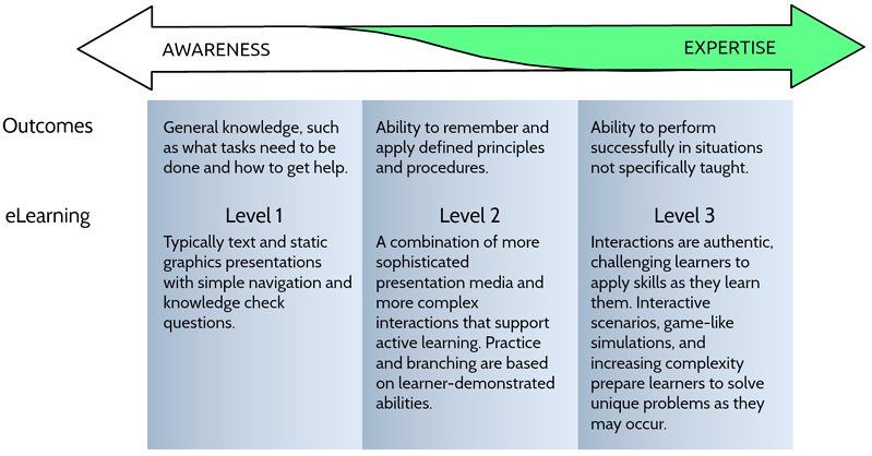 Levels of e-Learning 2019