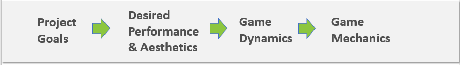 gaming process model