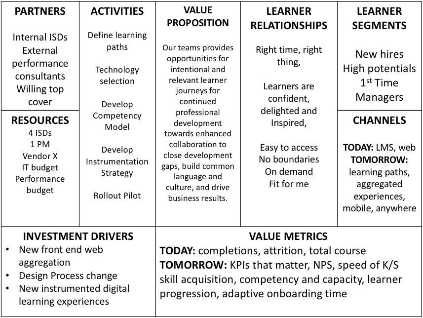 Example Learning Ecosystem Canvas